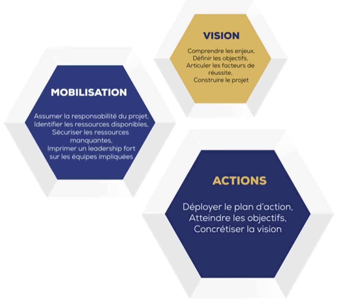 Entreprise Management de Transition ACTISS
